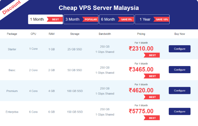 Linux VPS Malaysia Hosting Plan