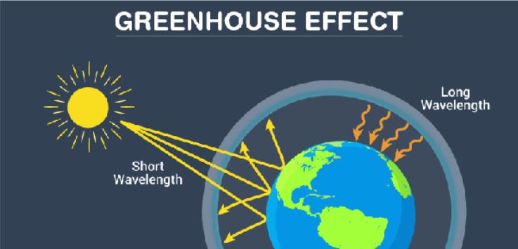 greenhouse-gas